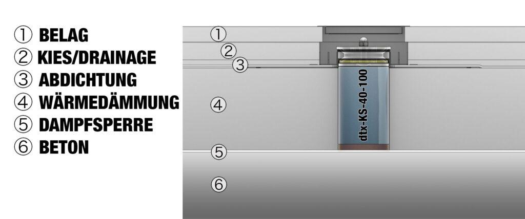 dtx-KS-40-100 – Schnitt Systemeinbau